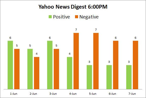Yahoo News Digest 6pm
