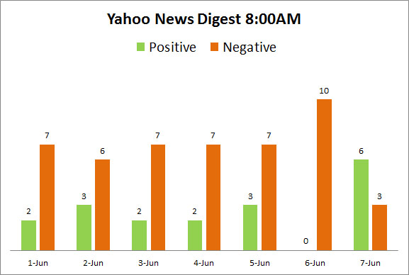 Yahoo News Digest 8am