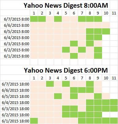 Yahoo News Digest Glance