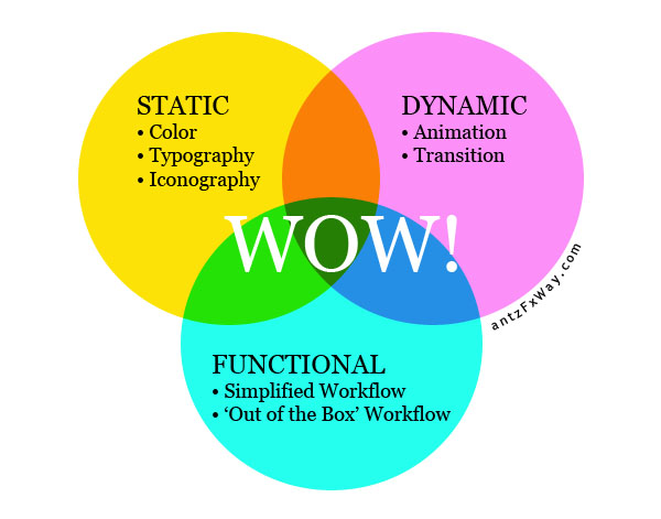 wow-components